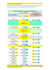Documento PDF tabla para formar oxianiones m s comunes autor dr jes s rivero 2017 ucla